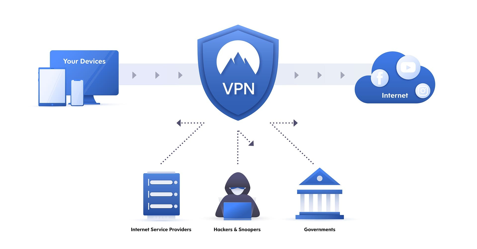 VPN Example